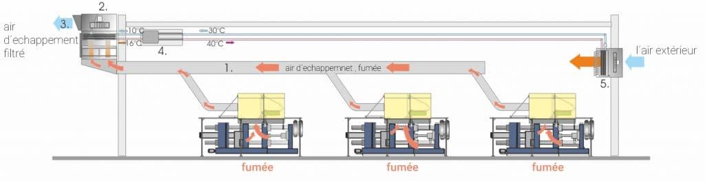 Graphique détaillée du KMA système de filtration avec échangeur de chaleur et thermopompe.
