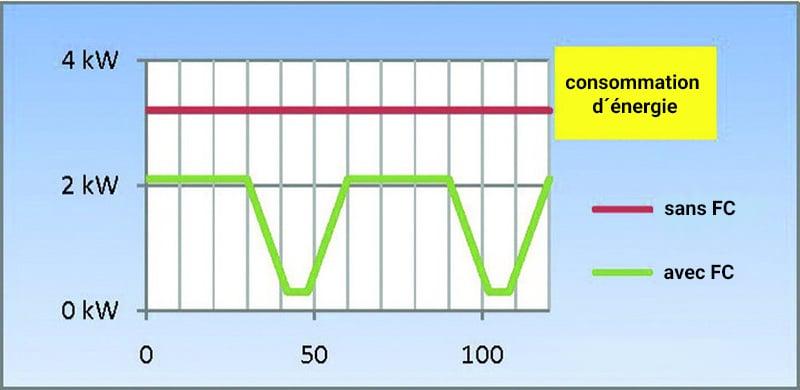Graphique de KMA Umwelttechnik pour économiser d'énergie en utilisant un convertisseur de fréquence.