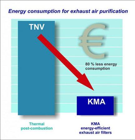 Par rapport à la post-combustion thermique, la consommation d'énergie lors de l'utilisation d'un système de filtre à air d'échappement KMA est réduite de plus de 80%.